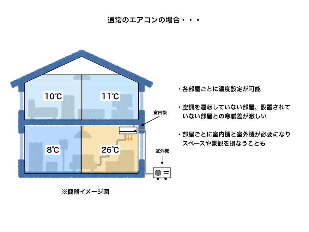一般の家庭用エアコンを導入した場合のイメージ